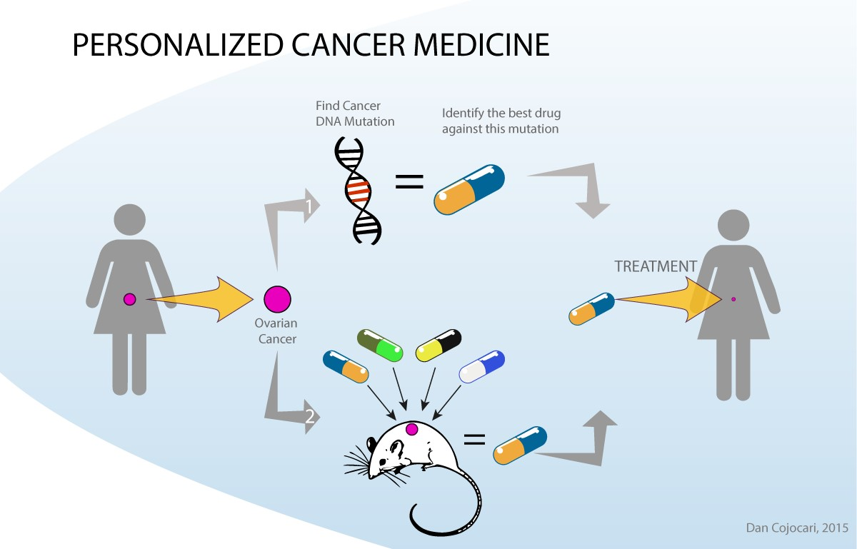 personalized medicine a new approach to target the silent killer
